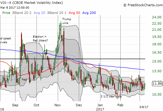 The volatility index, the VIX, still shows little concern as it gained just 3.6% on the day. However, a bottom may be forming?