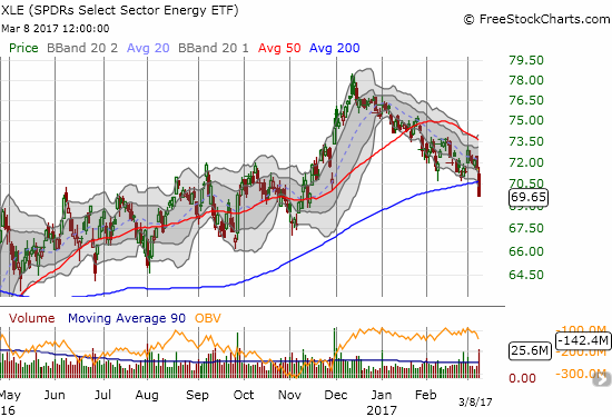 The Energy Select Sector SPDR ETF (XLE) sliced through 200DMA support with a 2.6% loss.