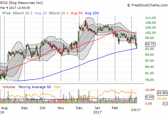 EOG Resources (EOG) comes storming back after tapping support at its 200DMA.
