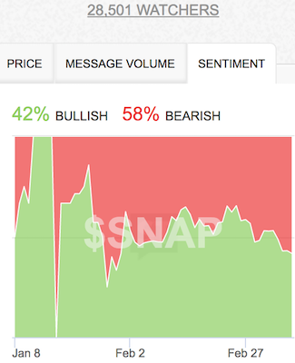 SNAP sentiment fell to its lowest post post-IPO as bears crowd around.