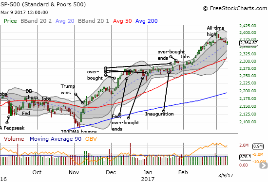 Sellers in the the S&P 500 (SPY) took their time again. This time, they failed to log a negative close. The index even looks poised for a bounce off 20DMA support.