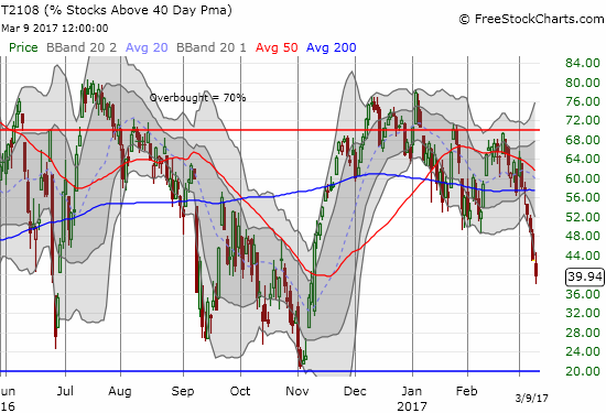 AT40 (T2108) plunged to close below 40% for the first time in 83 trading days.