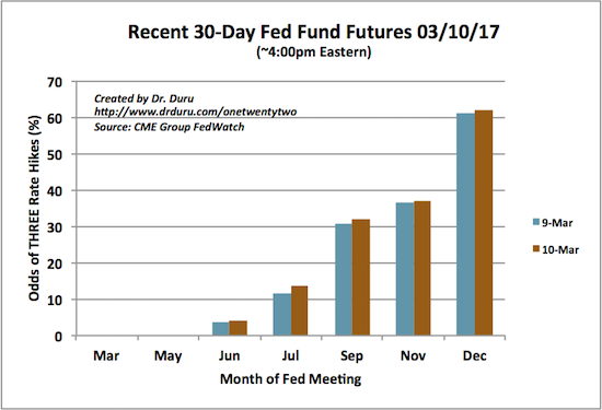 Assuming the Fed hikes 25 basis points at a time (0.25%), the odds of three rate hikes by December look very good.