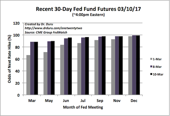 A rate hike in March is a lock.