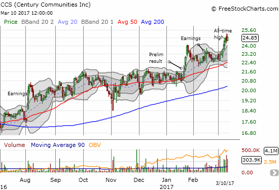 Century Communities (CCS) broke out to new all-time highs a full three weeks after posting earnings. Another scramble to catch up is underway...