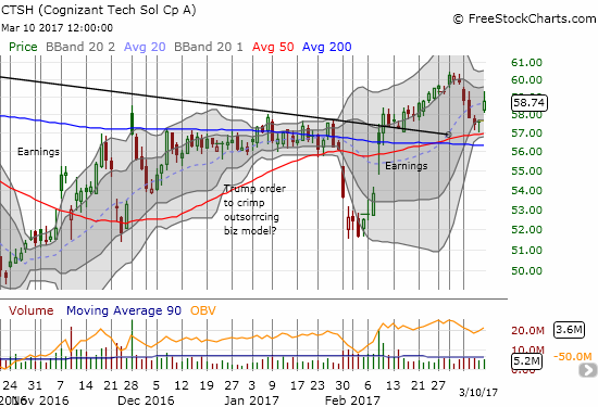 A picture-perfect bounce off 50DMA support for Cognizant Technology (CTSH)