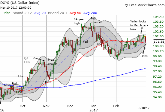 Can the U.S. dollar (DXY0) hold onto its support at its uptrending 20DMA and now wilting 50DMA?