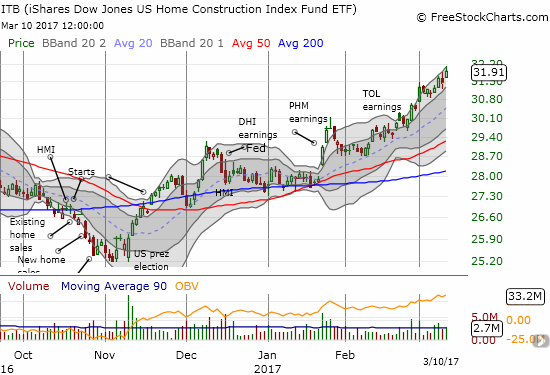 The iShares US Home Construction (ITB) is back to out-performing the stock market with this year's 16% gain so far.