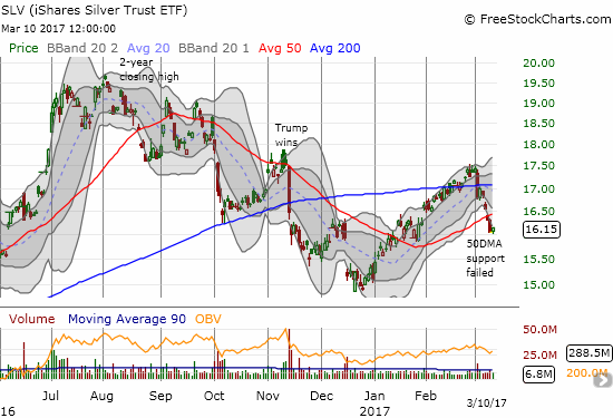 The iShares Silver Trust (SLV) has broken down ahead of the Fed's March 14-15 meeting. The December lows are in play if momentum fails to turn-around fairly quickly.