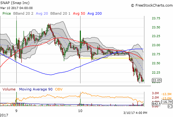 An intraday Bollinger Band (BB) squeeze on the 5-minute intraday chart resolved to the downside. The selling accelerated once Snap Inc (SNAP) cracked a new low on the day.