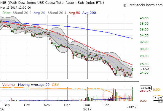 The iPath Bloomberg Cocoa SubTR ETN (NIB) gapped up on its highest volume day during 2017's surge in trading volume.