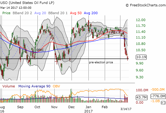 The United States Oil Fund (USO) enjoyed one month of post-election gains. USO has now lost all those gains with the majority of the loss coming just in the last 6 trading days.