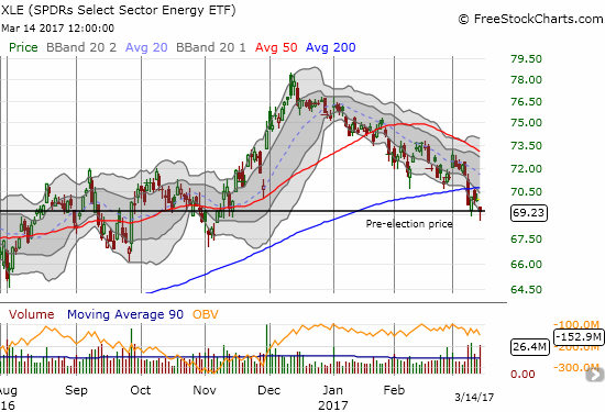 The Energy Select Sector SPDR ETF (XLE) finished its post-election reversal last week and tried bouncing right off its pre-election price. This week, that line of support is in peril.