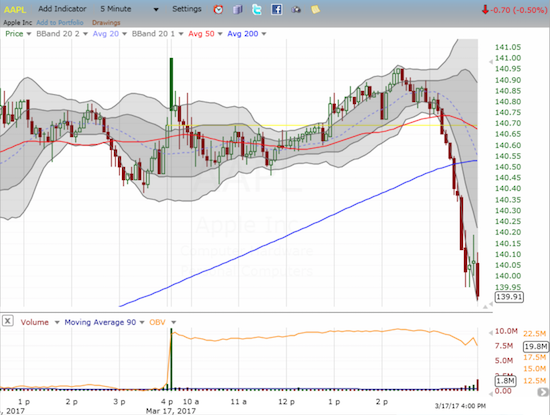 This 5-minute chart of AAPL reveals the surprising rush to sell into the last close.