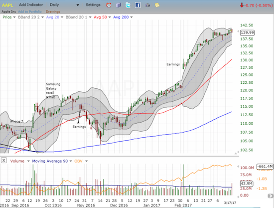 Apple (AAPL) has churned for the entire month of March.