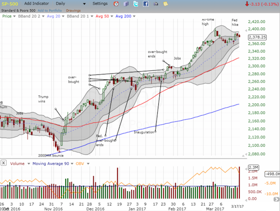 The S&P 500 (SPY) experienced a large surge in volume (from quadruple witching?) as it fell for the second day and continued a post-Fed reversal.