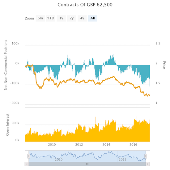 Forex Critical High Shorts British Pound Traders Tended Net Short