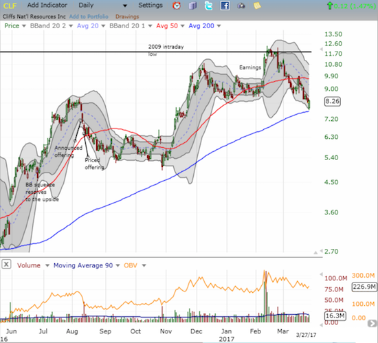 Cliffs Natural Resources (CLF) pulls off a picture perfect test of 200DMA support, but the move needs quick confirmation with another positive close.