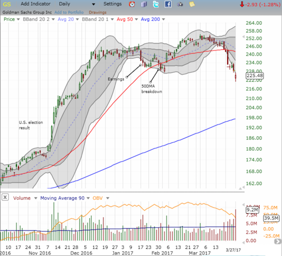 Goldman Sachs (GS) looks like it has topped out and run completely out of steam. GS closed at a new low for the year.