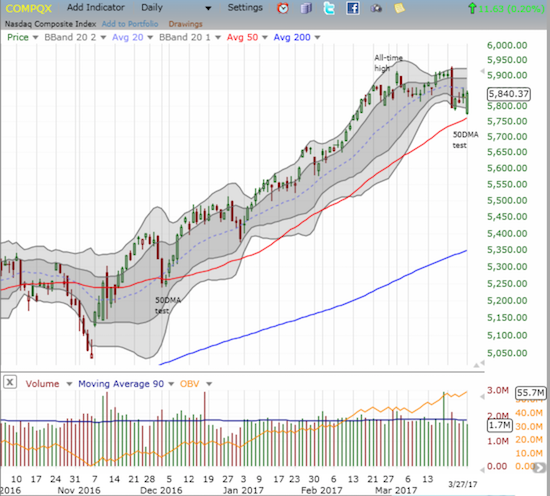 The NASDAQ (QQQ) experienced such a strong bounce off its test of 50DMA support that the tech-laden index closed with a gain and its third day out of the last four.