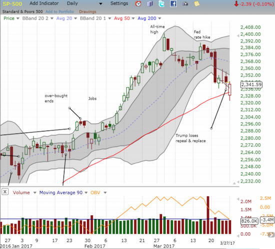 The S&P 500 (SPY) gapped down at the open below its 50DMA support. For a brief moment, sellers pressed the advantage, but it was oh so ephemeral. The index rallied back to near flatline with Friday's close.