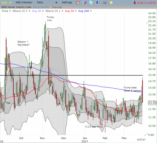 The volatility index, the VIX, crushed the hopes of bears as it faded harshly from a close encounter with the 15.35 pivot.