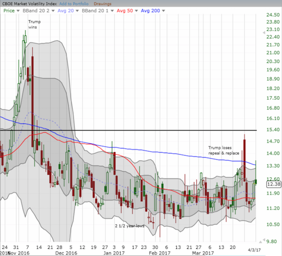 Another classic implosion for the volatility index, the VIX.