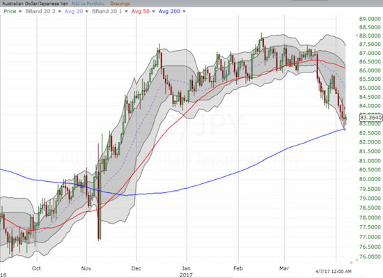 The Australian dollar hovered above critical support at its 200DMA uptrend against the Japanese yen.