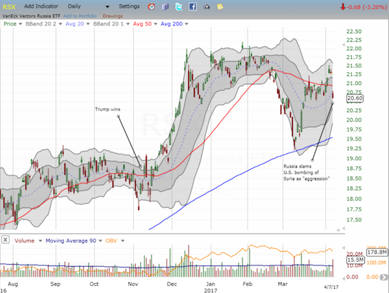 The honeymoon for VanEck Vectors Russia ETF (RSX) has likely come to an end as RSX gapped down below its 50DMA and failed at resistance from the Dec-Feb consolidation.