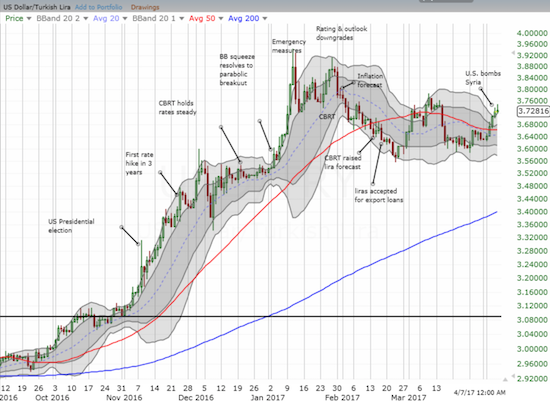 Is it time for the Turkish lira (USDTRY) act contrary and rally in the face of an accumulation of bad news?