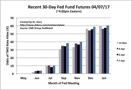 The odds for two rate hikes by December have gone from 56.2% to 58.8%.