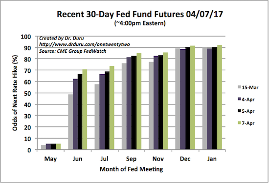 The odds for the next rate hike occurring in June have gone from 48.5% to 70.9%.