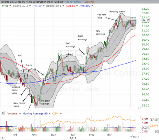 The iShares US Home Construction (ITB) looks poised to surge higher after coiling and consolidating following high-volume selling in late March.