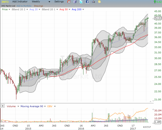 IHS Markit Ltd. (INFO) has delivered some juicy dips for buying on its multi-year run-up.