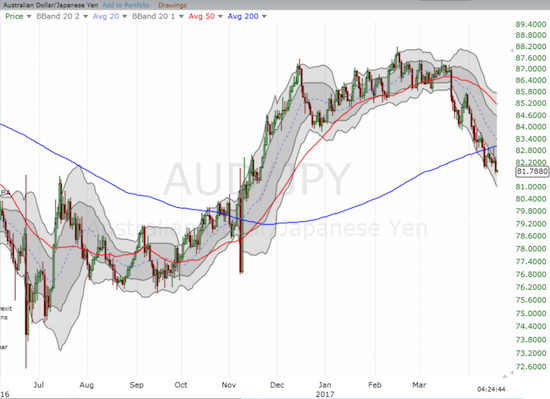AUD/JPY confirmed a very bearish 200DMA breakdown with follow-through selling.