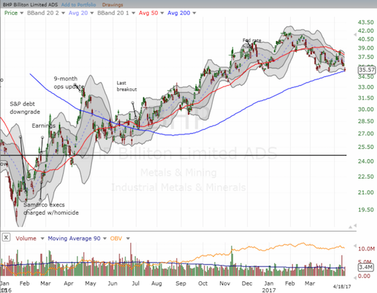 BHP Billiton (BHP) faces a critical test of 200DMA support.