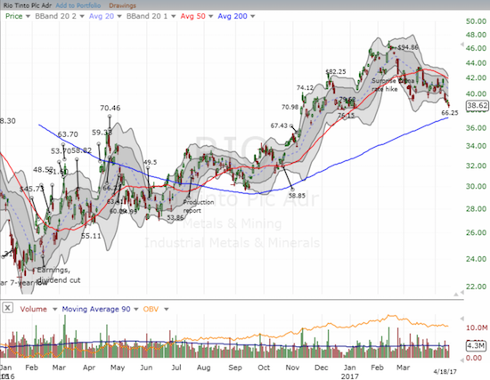 Rio Tinto (RIO) is approaching a critical test of its 200DMA uptrend.