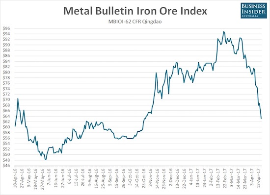 The on-going plunge in iron ore is about as steep as it can get.