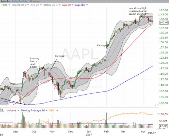 Apple (AAPL) is sliding toward 50DMA support like it is a weak magnet.