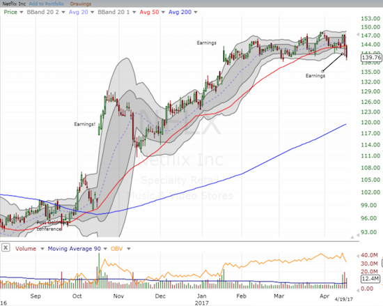The poor post-earnings reaction gives Netflix (NFLX) a toppy appearance.