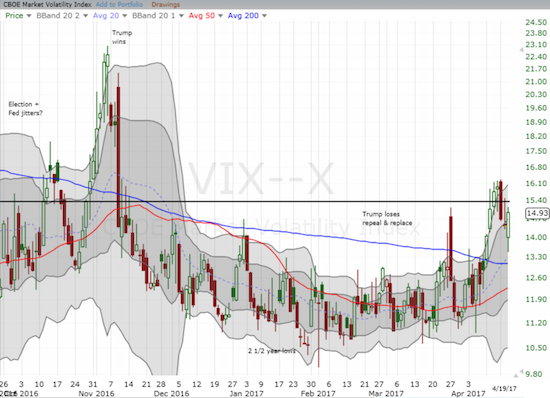The volatility index, the VIX, made a rare comeback trading as low as 13.5 before closing with a gain of 3.5%.