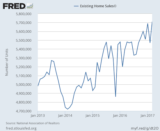 Month-to-month volatility is partially distracting from the very strong overall uptrend for existing home sales.