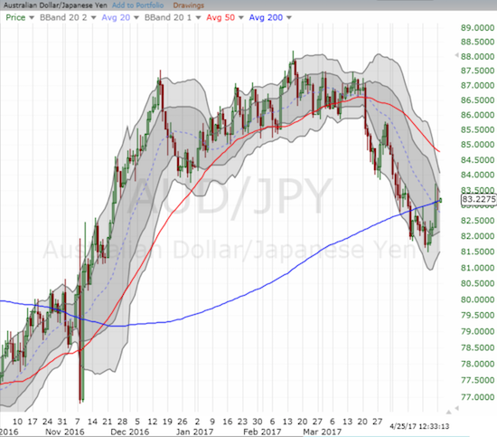 AUD/JPY jumped along with financial markets but faded back to 200DMA resistance. I will be closely watching for a clean breakout.