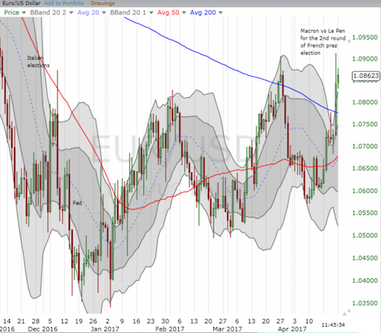 Thanks to the bullish response to the French Presidential election, EUR/USD is back to breakout mode.