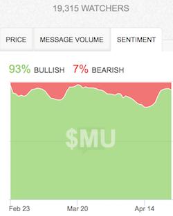 At least StockTwits traders are still raging bulls on MU....