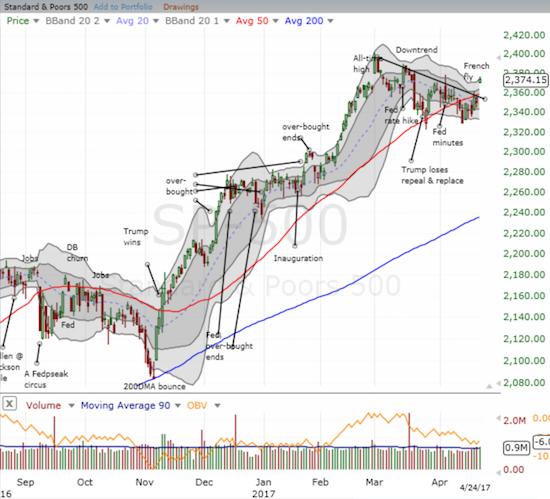 The S&P 500 (SPY) gapped up for a 1.1% gain. The breakout smashed through the short-term downtrend and 50DMA resistance.