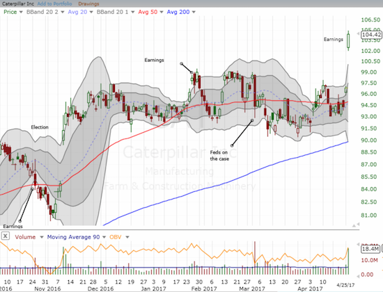 Caterpillar (CAT) cleared a major hurdle with this post-earnings breakout.