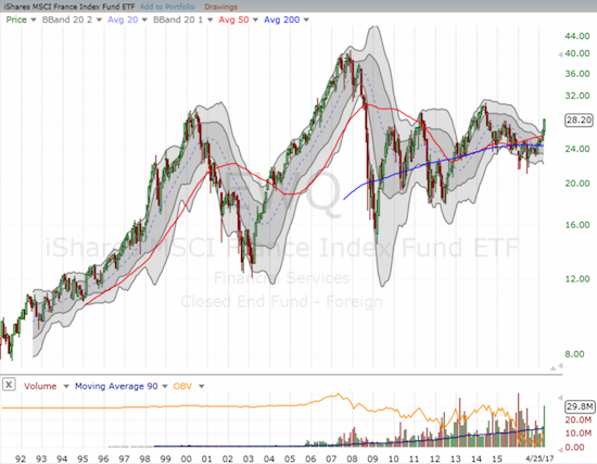 The monthly chart of EWQ shows the tremendous upside potential for EWQ in a recovery scenario.