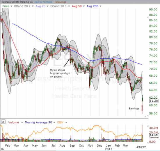 Express Scripts (ESRX) confirmed its weakness with a fresh round of bad news.