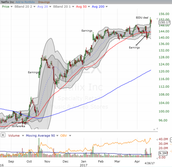 Netflix (NFLX) recovered its post-earnings loss with a fresh surge and breakout.